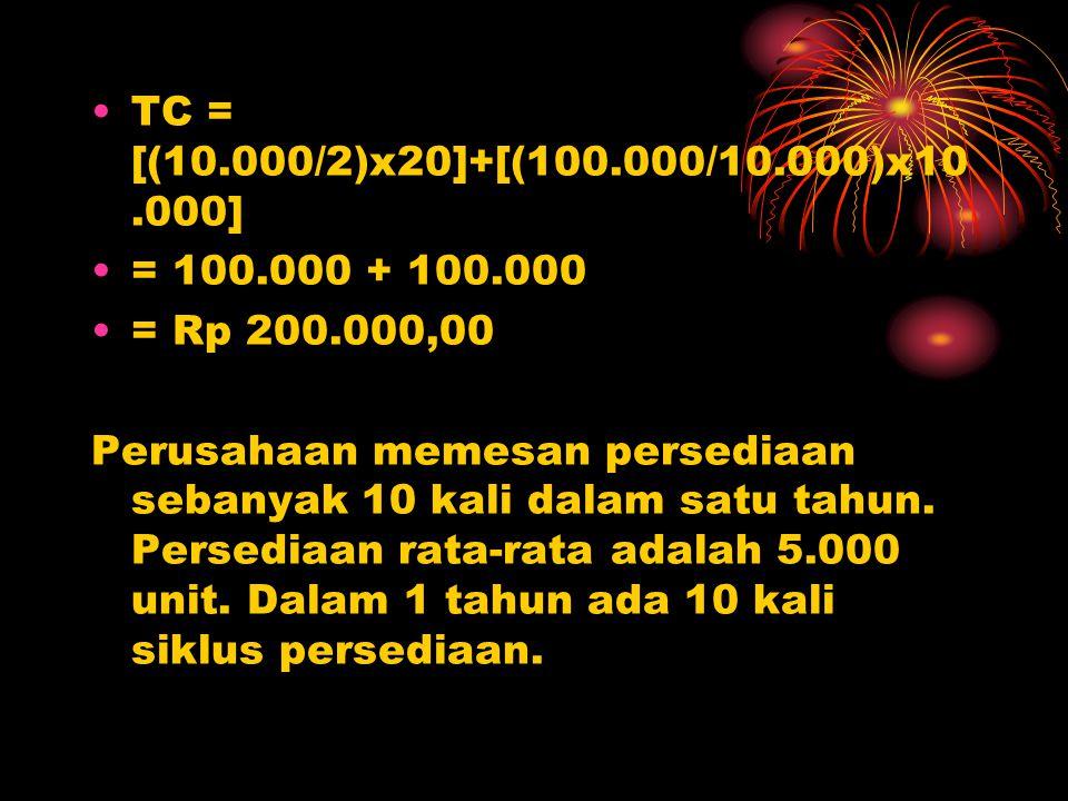 TC = [(10.000/2)x20]+[(100.000/10.000)x10.000] = 100.000 + 100.000. = Rp 200.000,00.